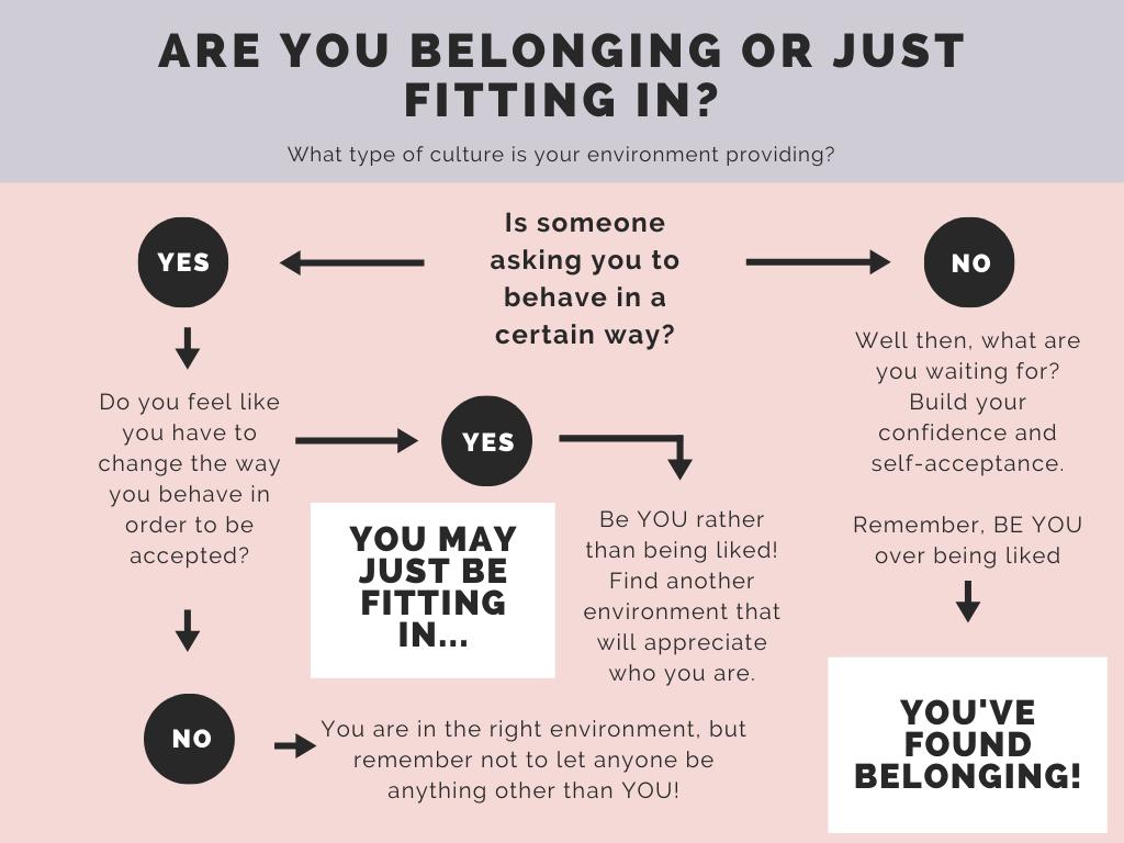 Belonging vs. Fitting-In Flowchart